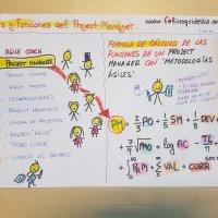 Fórmula de Cálculo: Roles y Funciones de un Project Manager 'en Agile'...